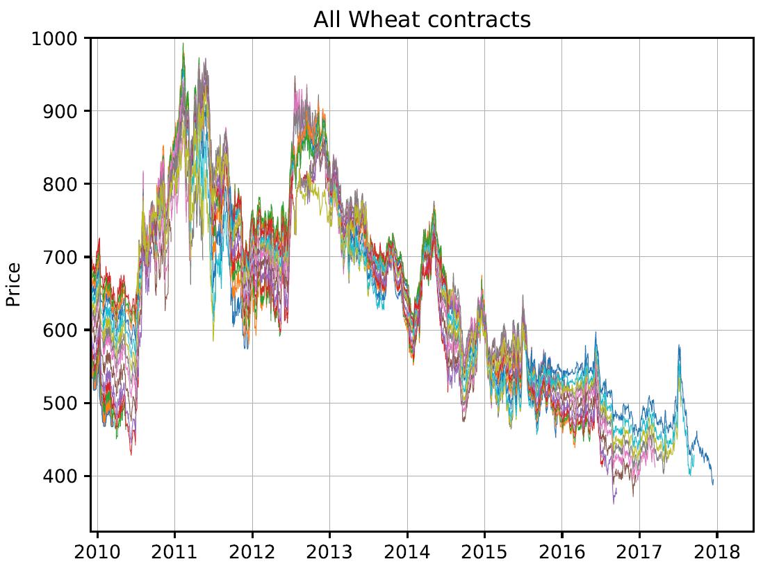 Constructing Continuous Futures Price Series – Quantoisseur