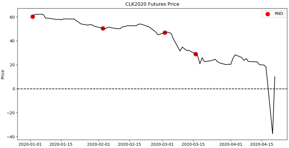 Futures_Price